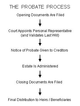 The Probate Process